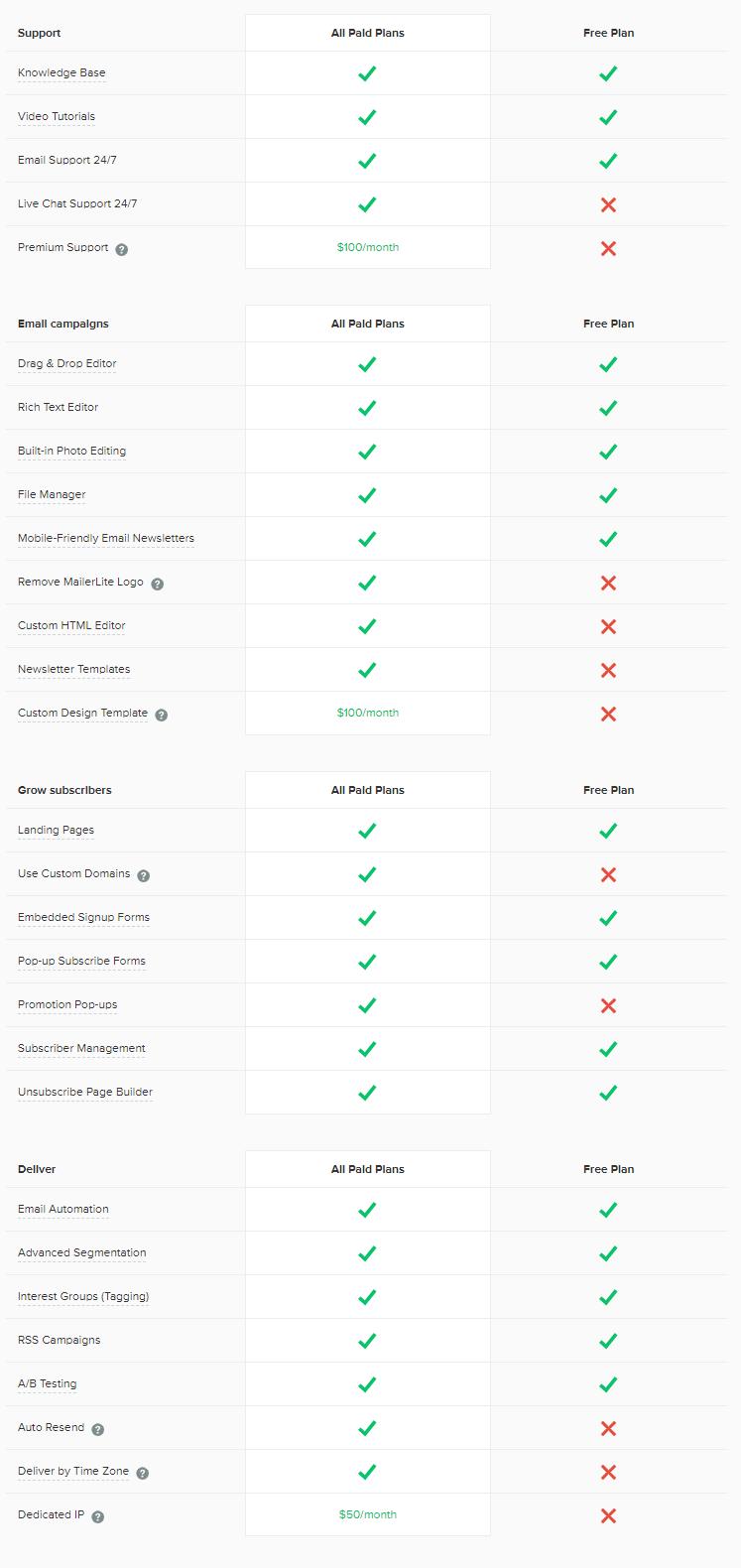 MailerLite Free vs Paid Plans