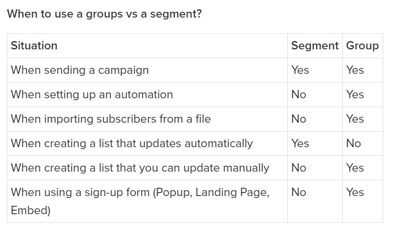MailerLite Subscribers Groups vs Segments
